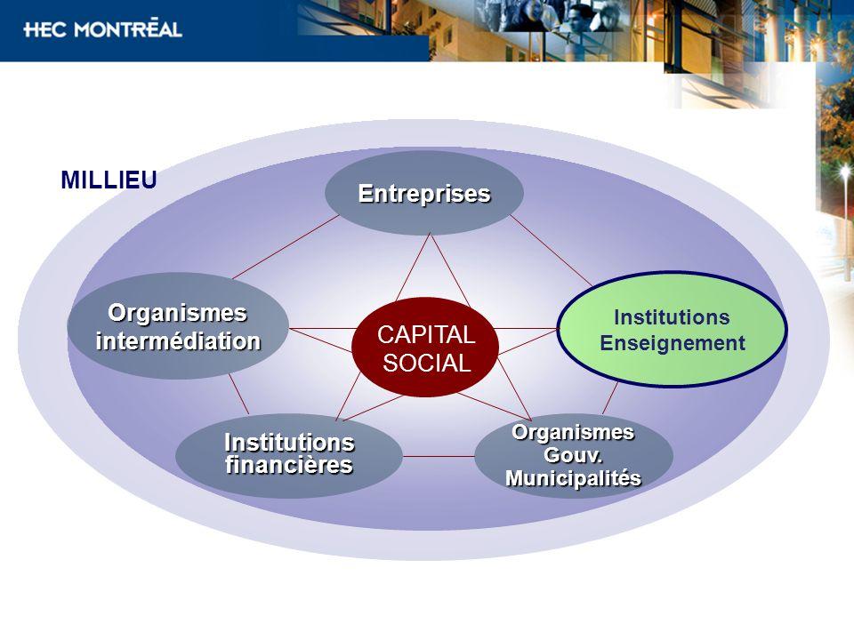 Entreprises Organismes intermédiation Institutions financières