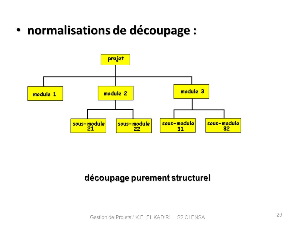 découpage purement structurel