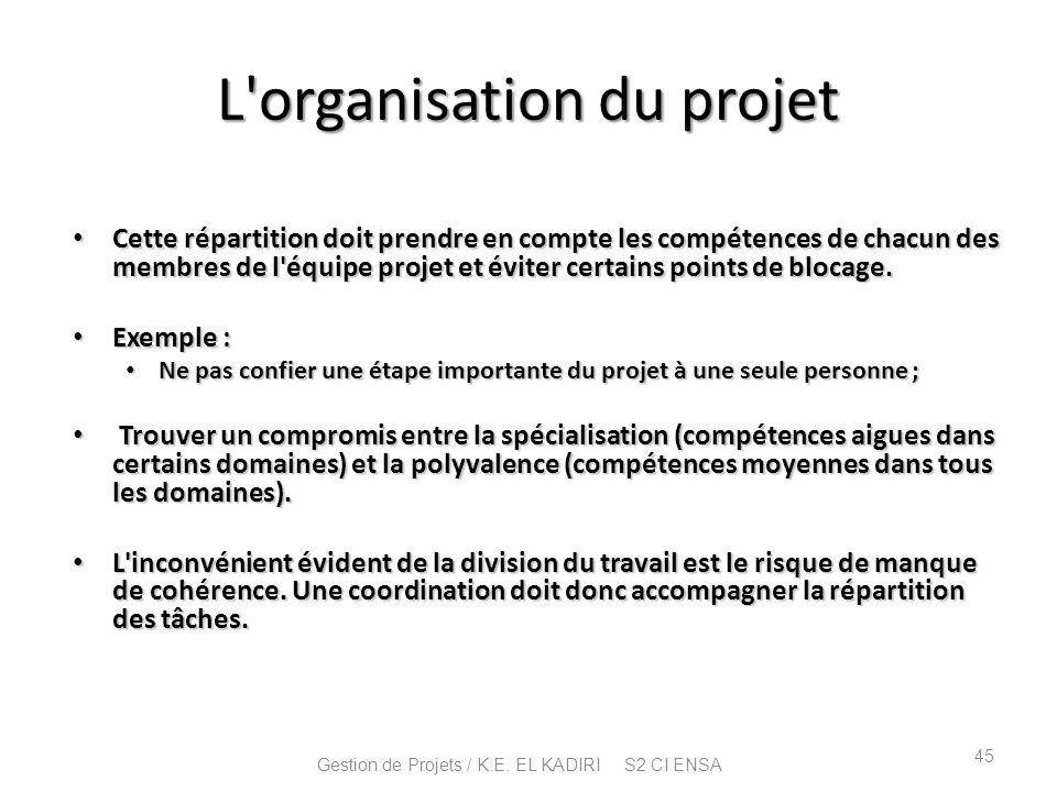 L organisation du projet