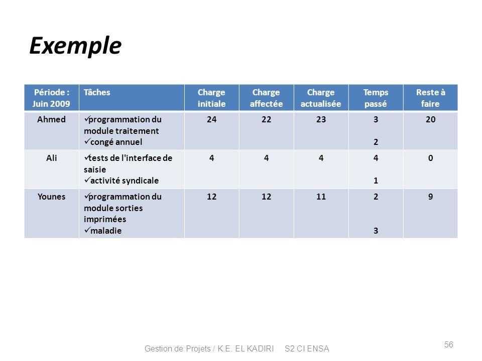 Gestion de Projets / K.E. EL KADIRI S2 CI ENSA