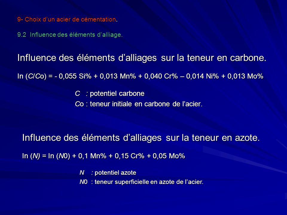Influence des éléments d'alliages sur la teneur en carbone.