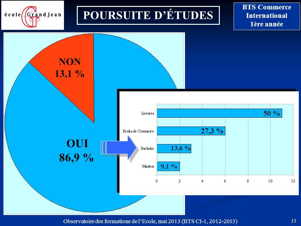 POURSUITE D'ÉTUDES OUI 86,9 %