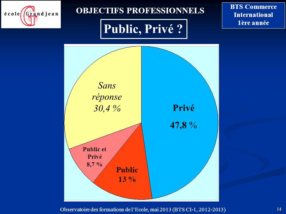Public, Privé Sans réponse30,4 % Privé 47,8 %