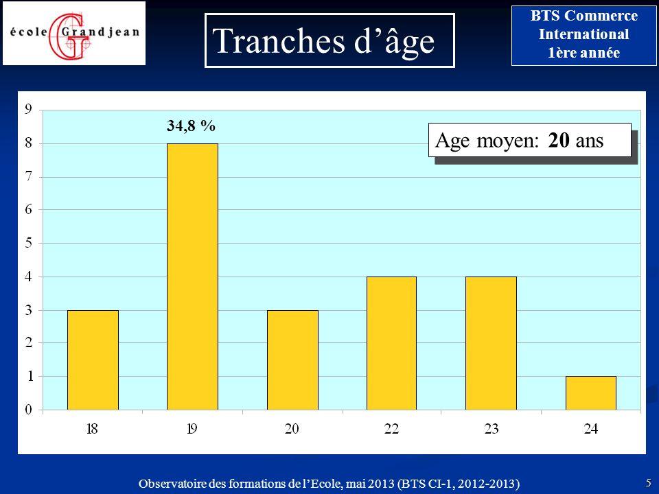 Tranches d'âge 34,8 % Age moyen: 20 ans