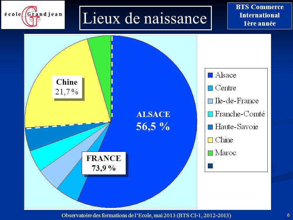 Lieux de naissance Chine 21,7 % ALSACE 56,5 % FRANCE73,9 %