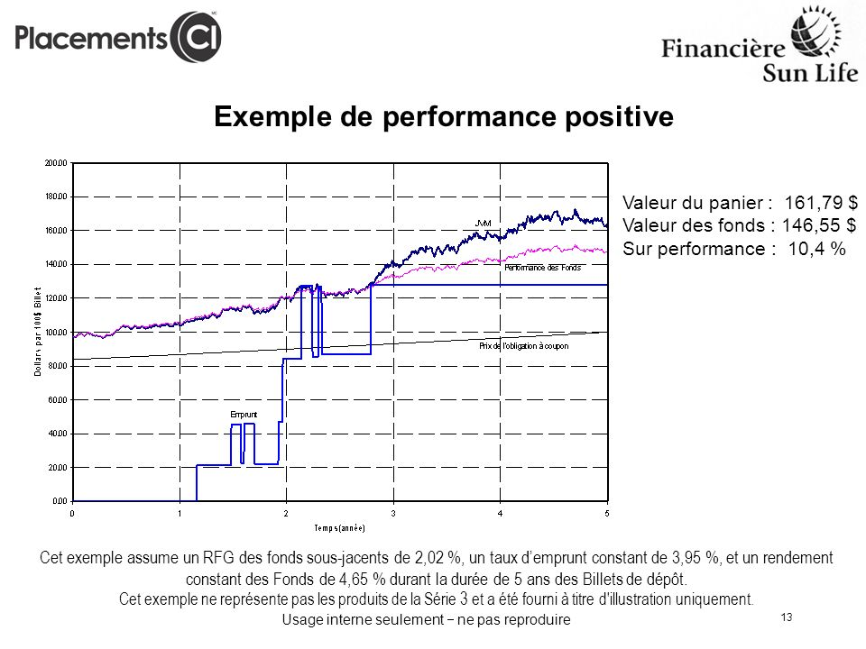 Exemple de performance positive
