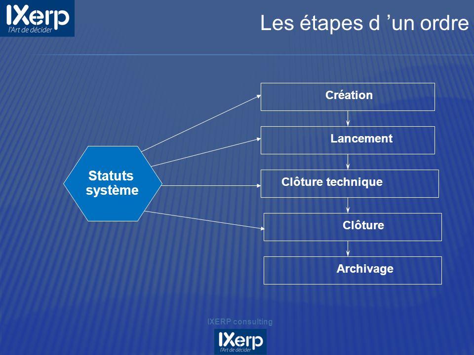 Les étapes d 'un ordre Statuts système Création Lancement