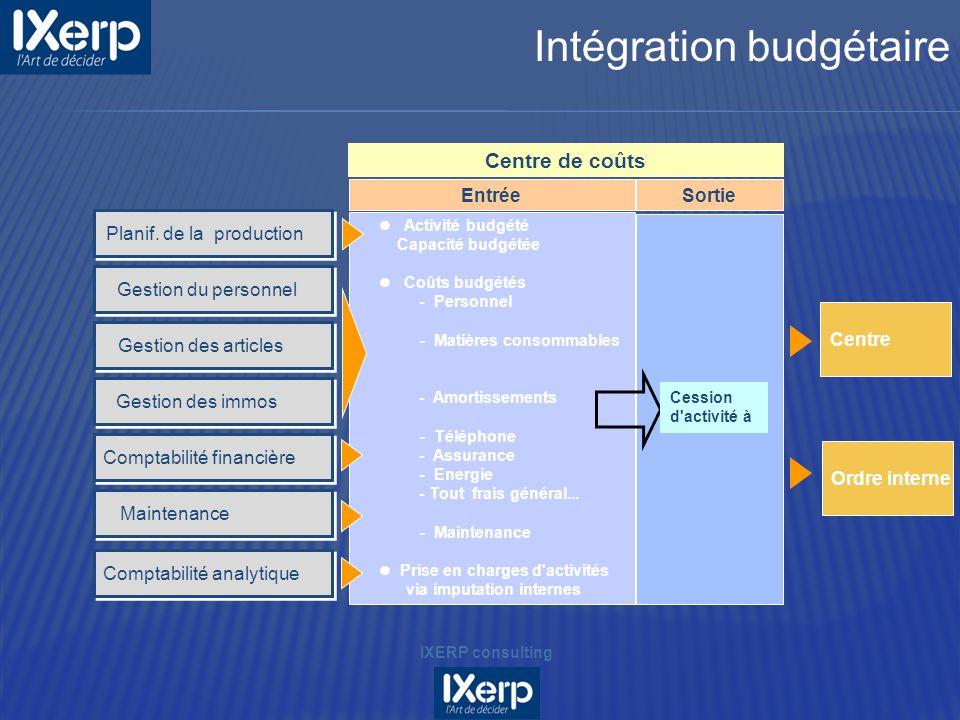 Intégration budgétaire