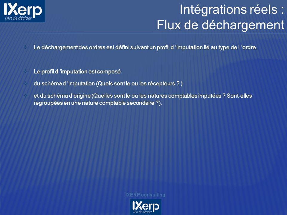 Intégrations réels : Flux de déchargement