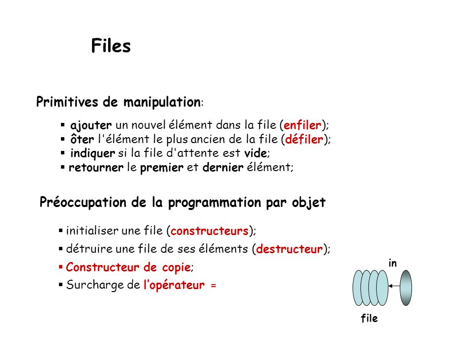 Files Primitives de manipulation: