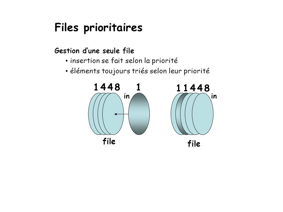 Files prioritaires 1 4 4 8 1 1 1 4 4 8 file file