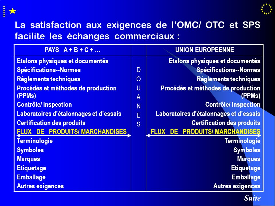 La satisfaction aux exigences de l'OMC/ OTC et SPS facilite les échanges commerciaux :