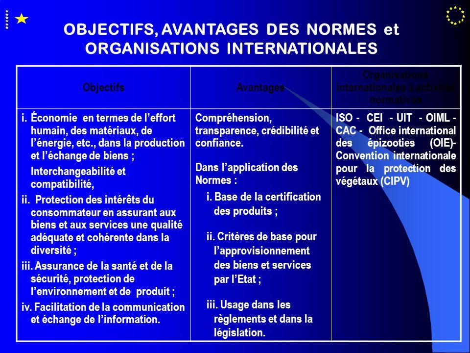 OBJECTIFS, AVANTAGES DES NORMES et ORGANISATIONS INTERNATIONALES