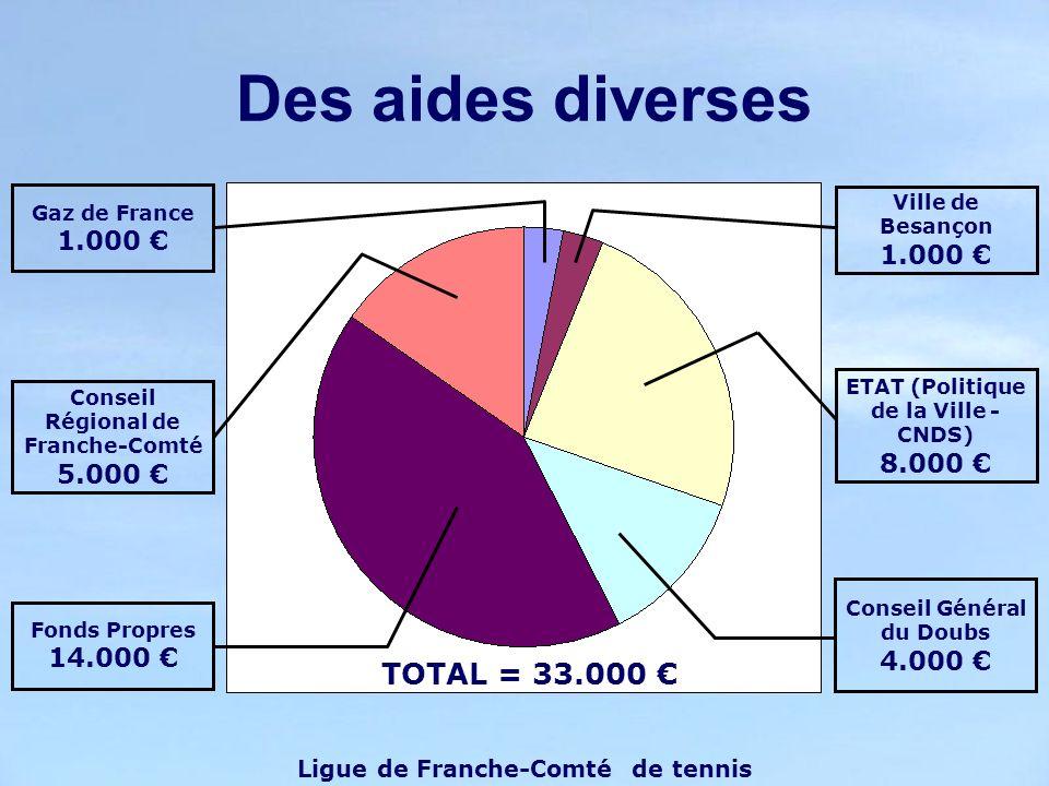 Des aides diverses TOTAL = 33.000 € Ligue de Franche-Comté de tennis