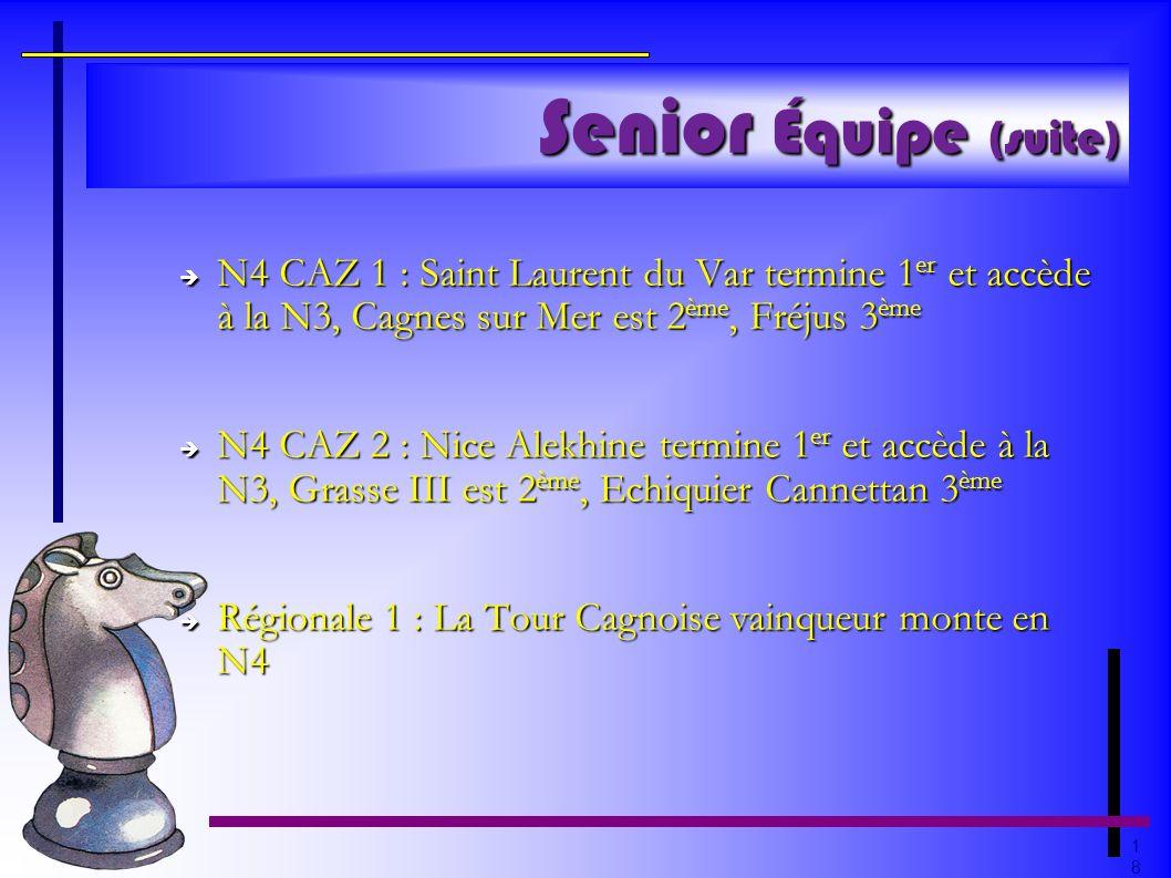 Senior Équipe (suite)N4 CAZ 1 : Saint Laurent du Var termine 1er et accède à la N3, Cagnes sur Mer est 2ème, Fréjus 3ème.
