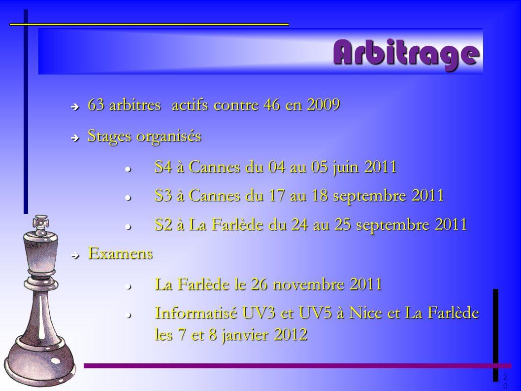 Arbitrage 63 arbitres actifs contre 46 en 2009 Stages organisés