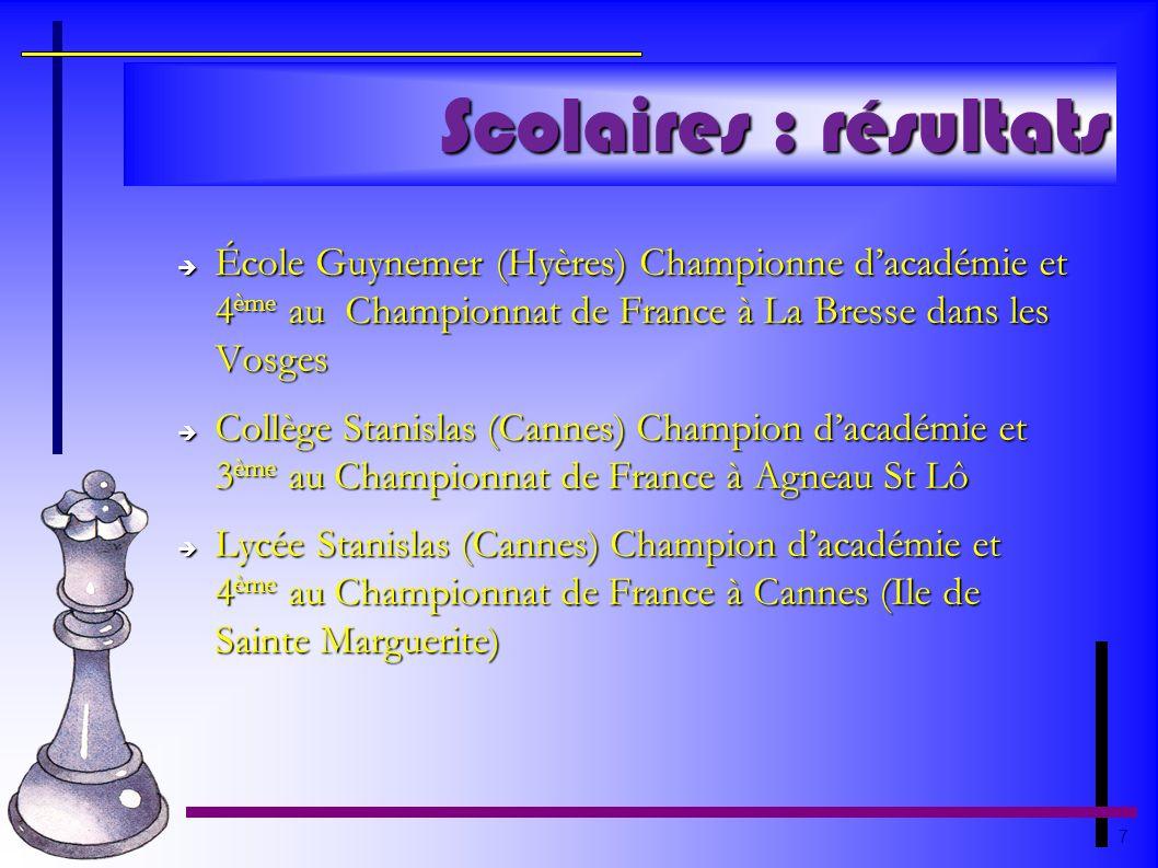 Scolaires : résultatsÉcole Guynemer (Hyères) Championne d'académie et 4ème au Championnat de France à La Bresse dans les Vosges.