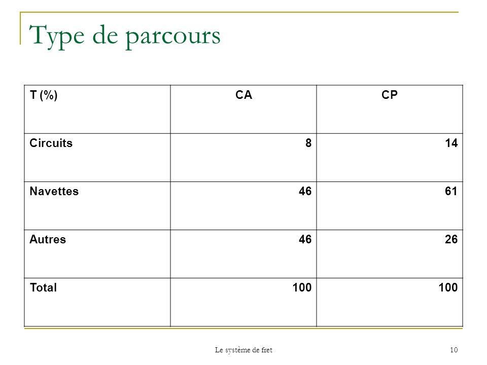 Type de parcours T (%) CA CP Circuits 8 14 Navettes 46 61 Autres 26