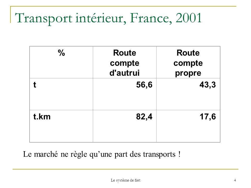 Transport intérieur, France, 2001