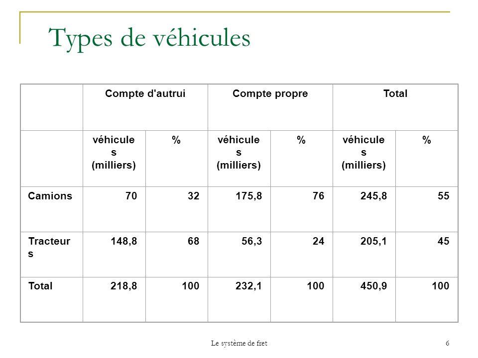 Types de véhicules Compte d autrui Compte propre Total