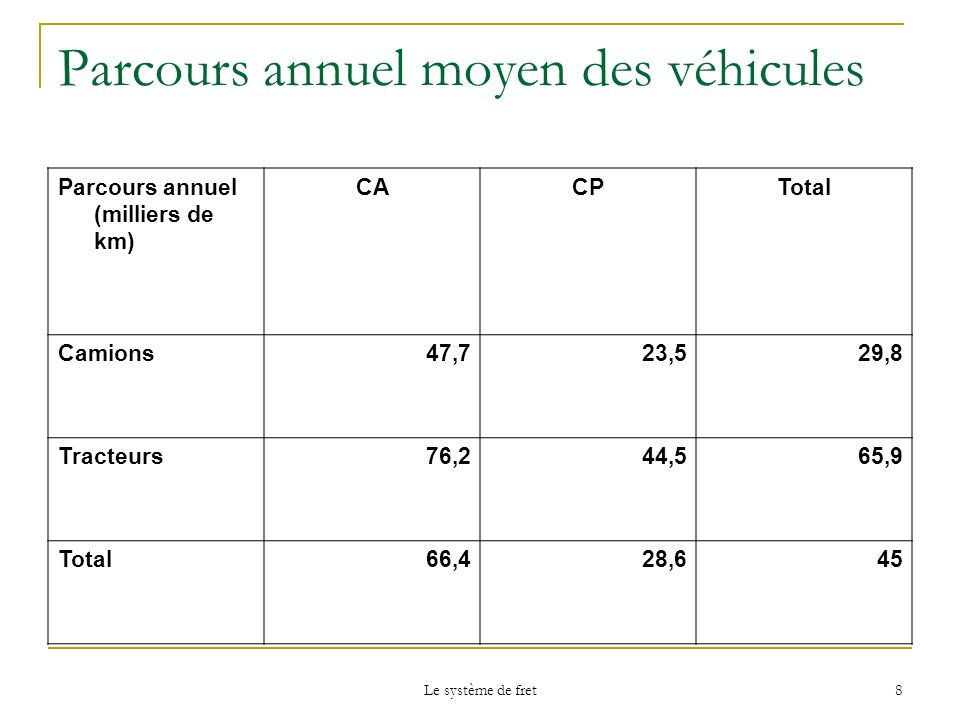 Parcours annuel moyen des véhicules