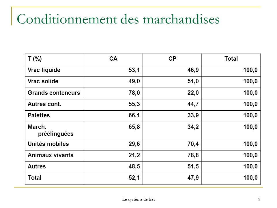 Conditionnement des marchandises