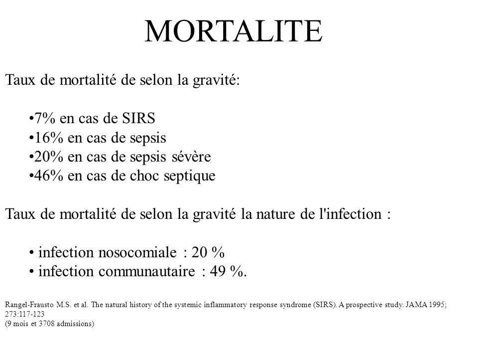 MORTALITE Taux de mortalité de selon la gravité: 7% en cas de SIRS