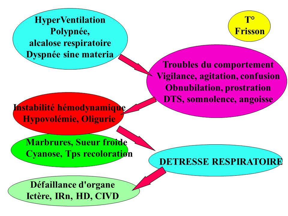 alcalose respiratoire Dyspnée sine materia T° Frisson