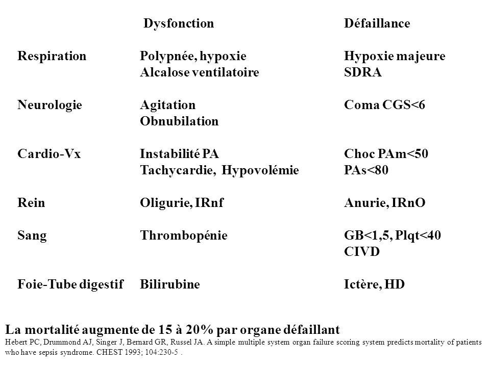 Dysfonction Défaillance Respiration Polypnée, hypoxie Hypoxie majeure