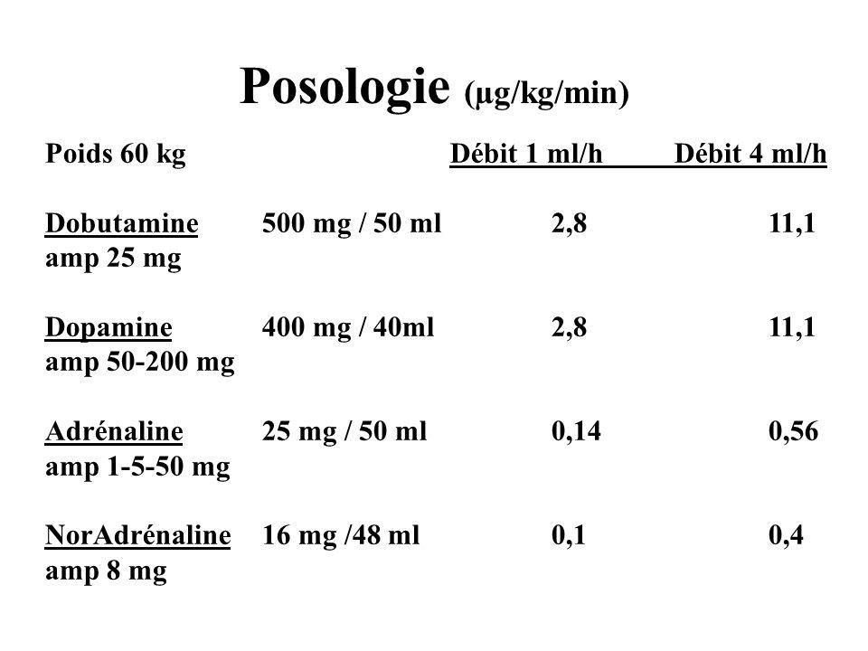 Posologie (µg/kg/min)