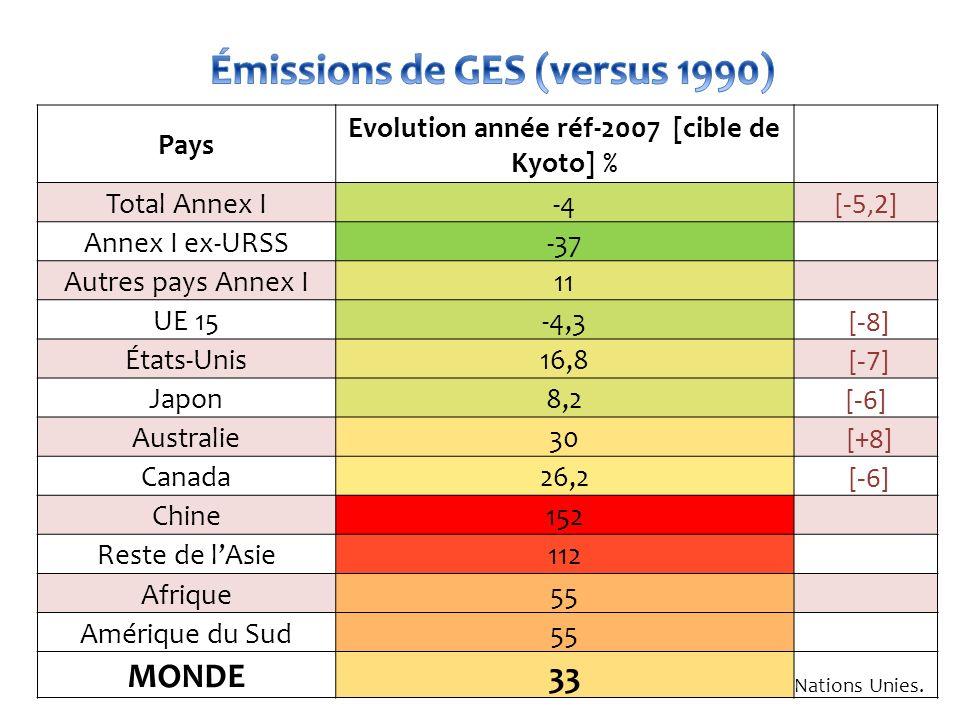 Émissions de GES (versus 1990)
