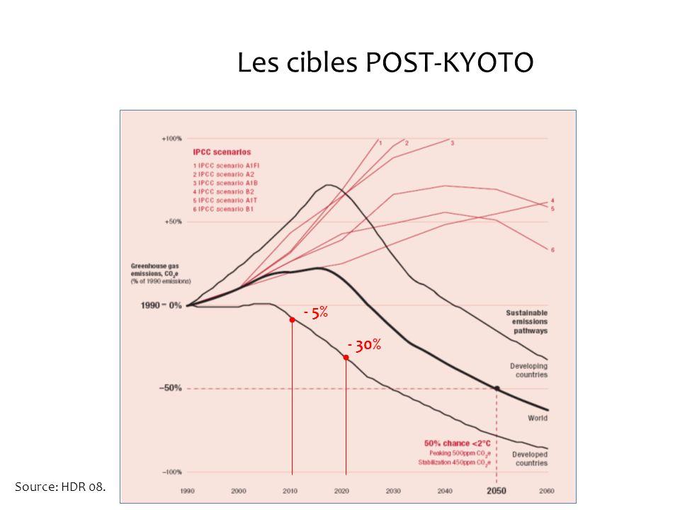 Les cibles POST-KYOTO - 5% - 30% Source: HDR 08.