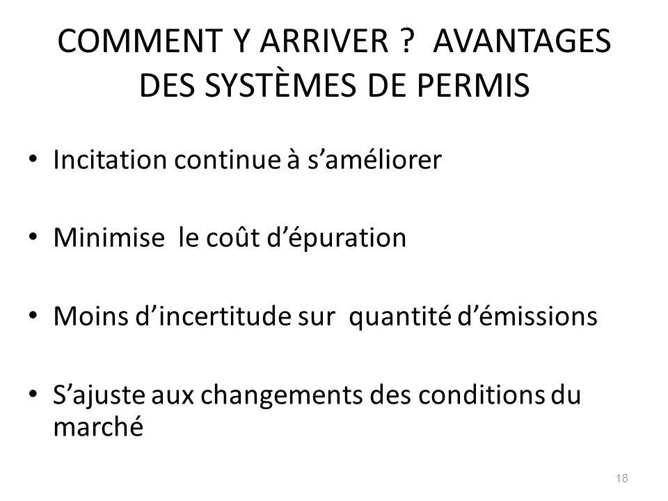 COMMENT Y ARRIVER AVANTAGES DES SYSTÈMES DE PERMIS