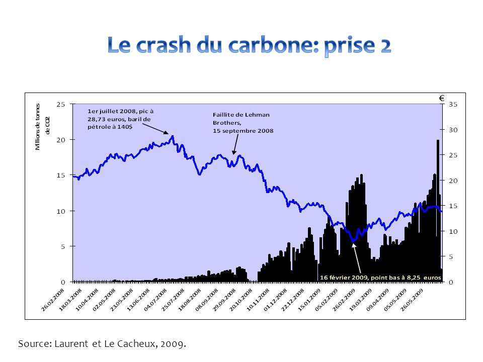 Le crash du carbone: prise 2