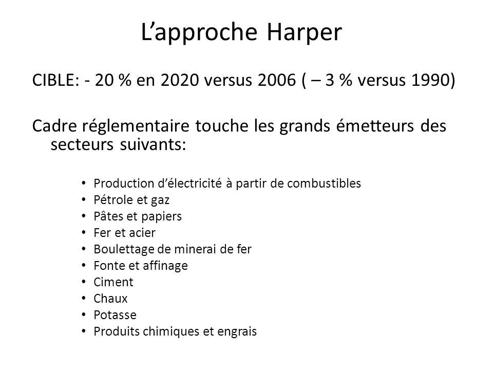 L'approche Harper CIBLE: - 20 % en 2020 versus 2006 ( – 3 % versus 1990) Cadre réglementaire touche les grands émetteurs des secteurs suivants: