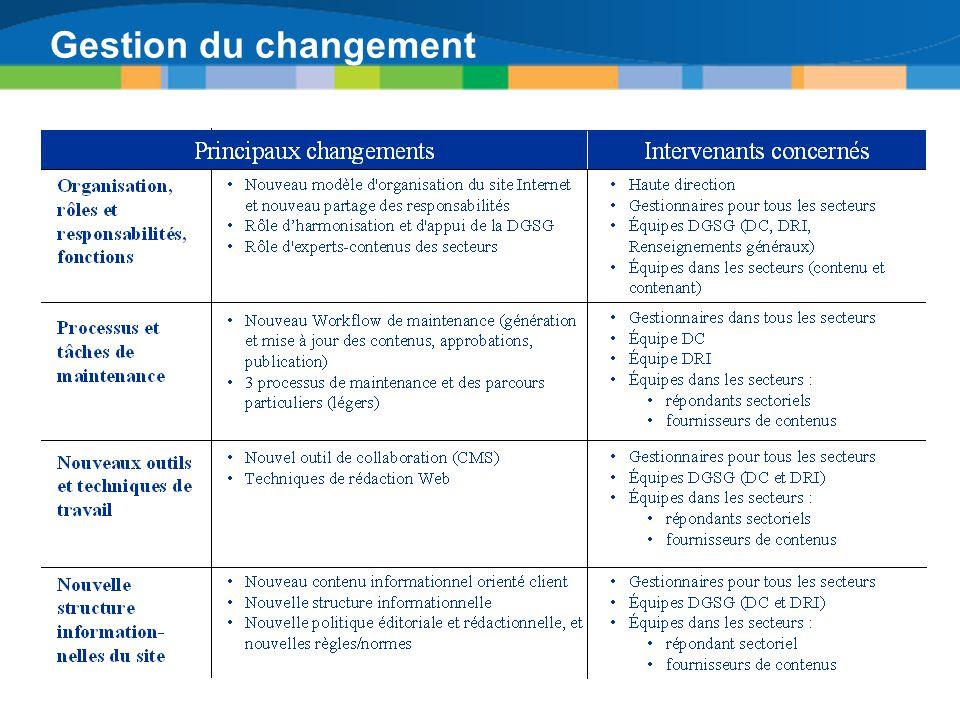 Gestion du changement Plan de gestion du changement