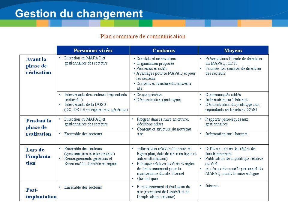 Gestion du changement Le plan sommaire de communication