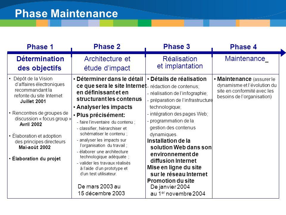 Phase Maintenance Détermination des objectifs Architecture et