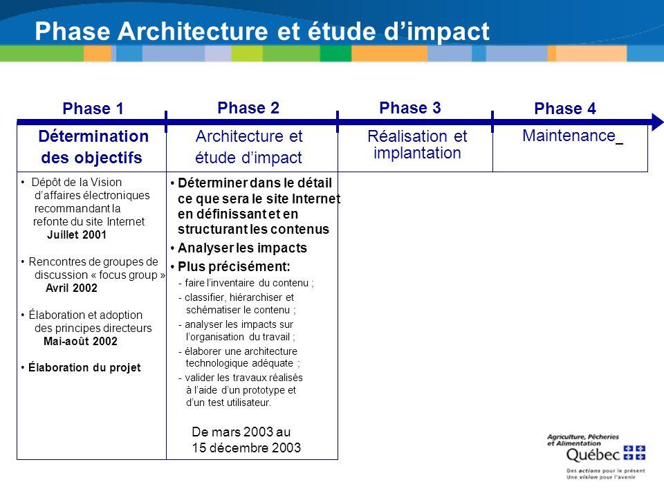 Phase Architecture et étude d'impact