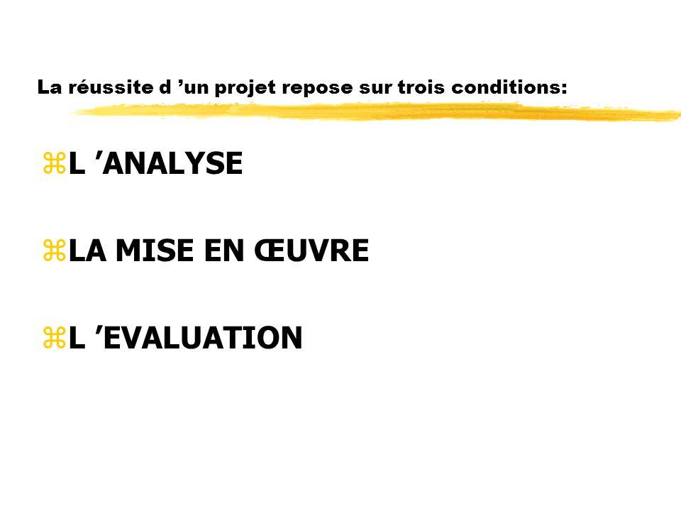 La réussite d 'un projet repose sur trois conditions: