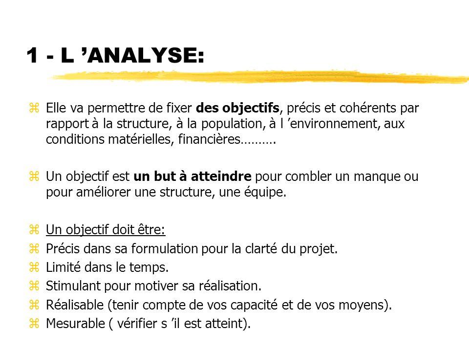 1 - L 'ANALYSE: