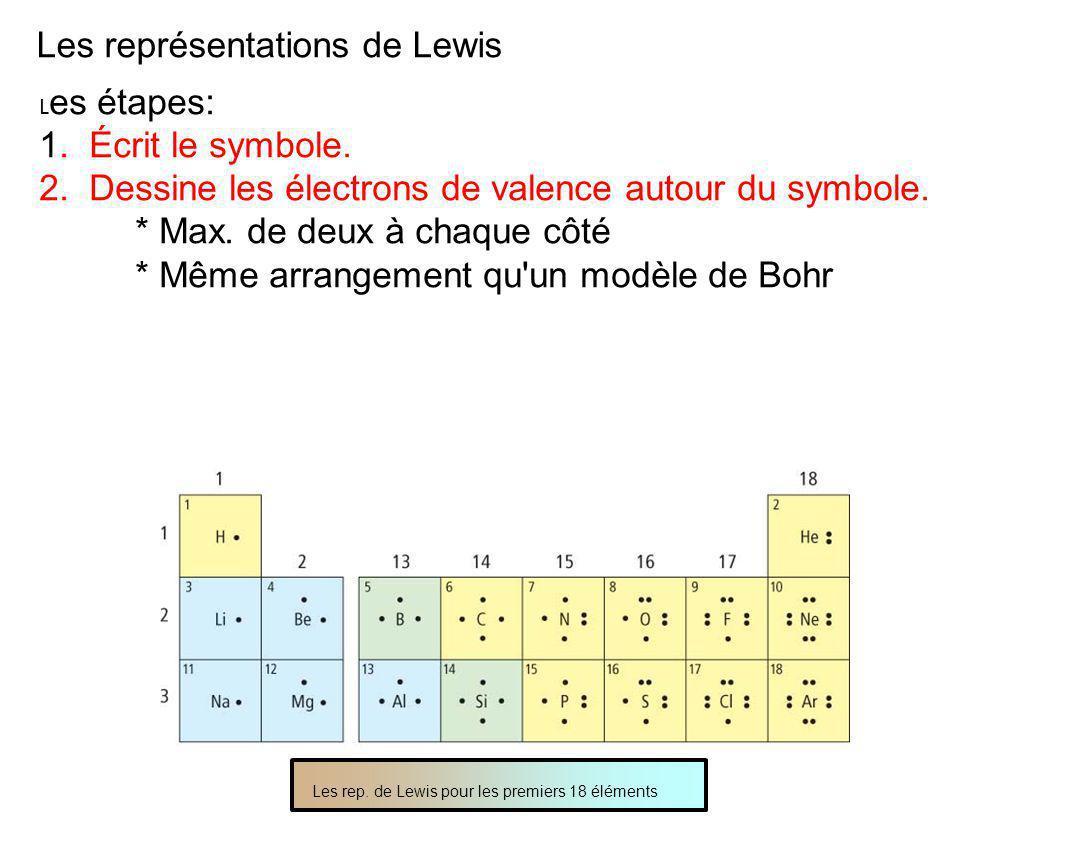 Les représentations de Lewis