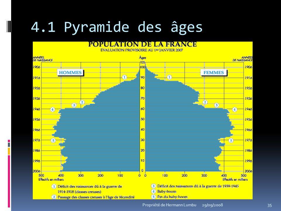 4.1 Pyramide des âges Propriété de Hermann Lumbu 29/09/2008