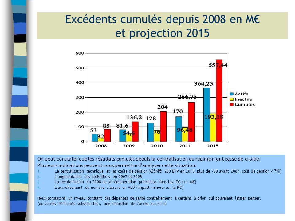 Excédents cumulés depuis 2008 en M€ et projection 2015