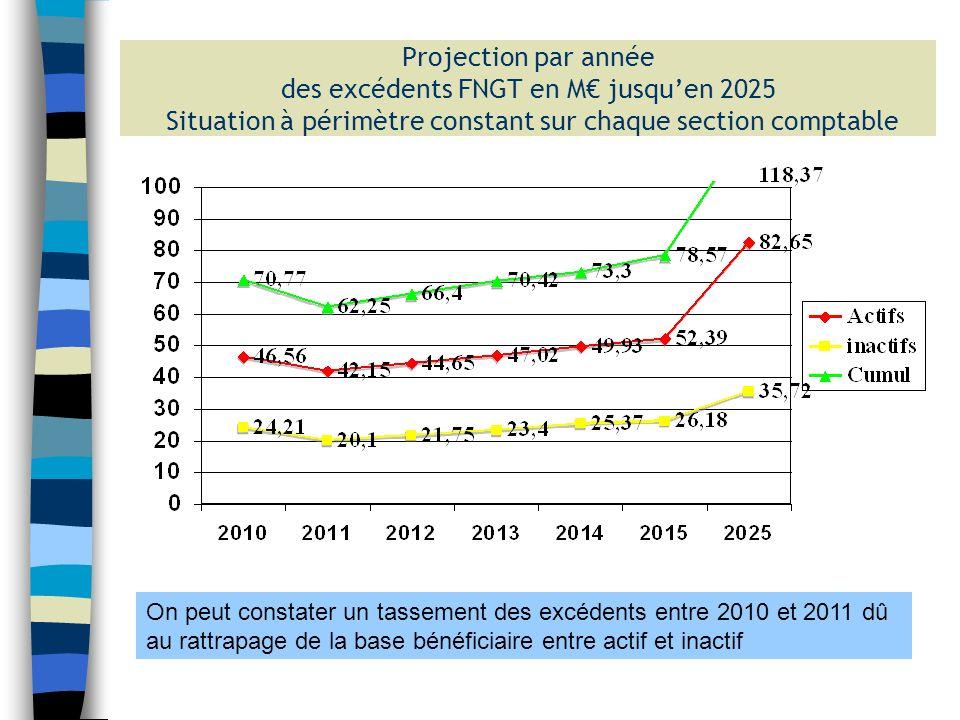Projection par année des excédents FNGT en M€ jusqu'en 2025 Situation à périmètre constant sur chaque section comptable