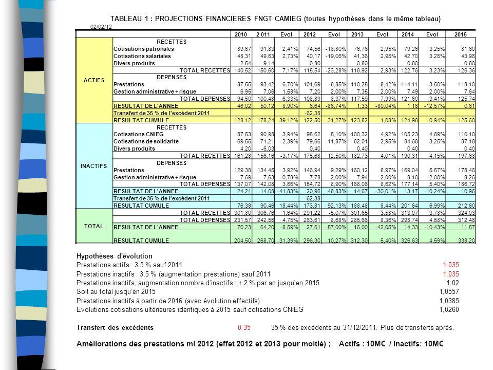TABLEAU 1 : PROJECTIONS FINANCIERES FNGT CAMIEG (toutes hypothèses dans le même tableau)