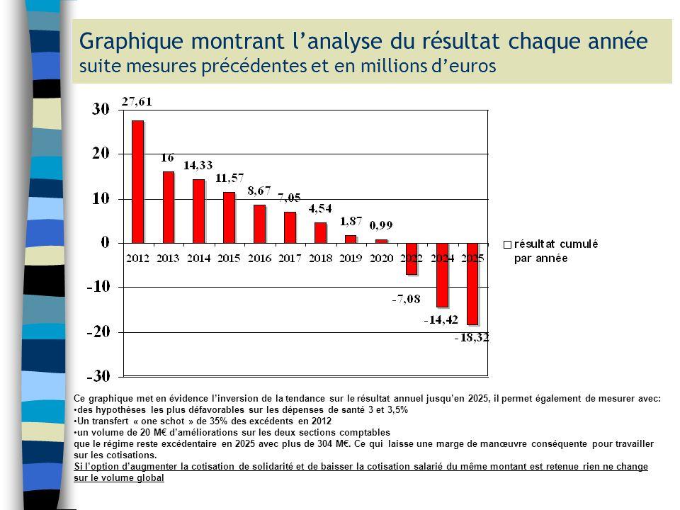 Graphique montrant l'analyse du résultat chaque année suite mesures précédentes et en millions d'euros