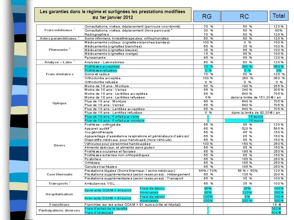 Les garanties dans le régime et surlignées les prestations modifiées au 1er janvier 2012