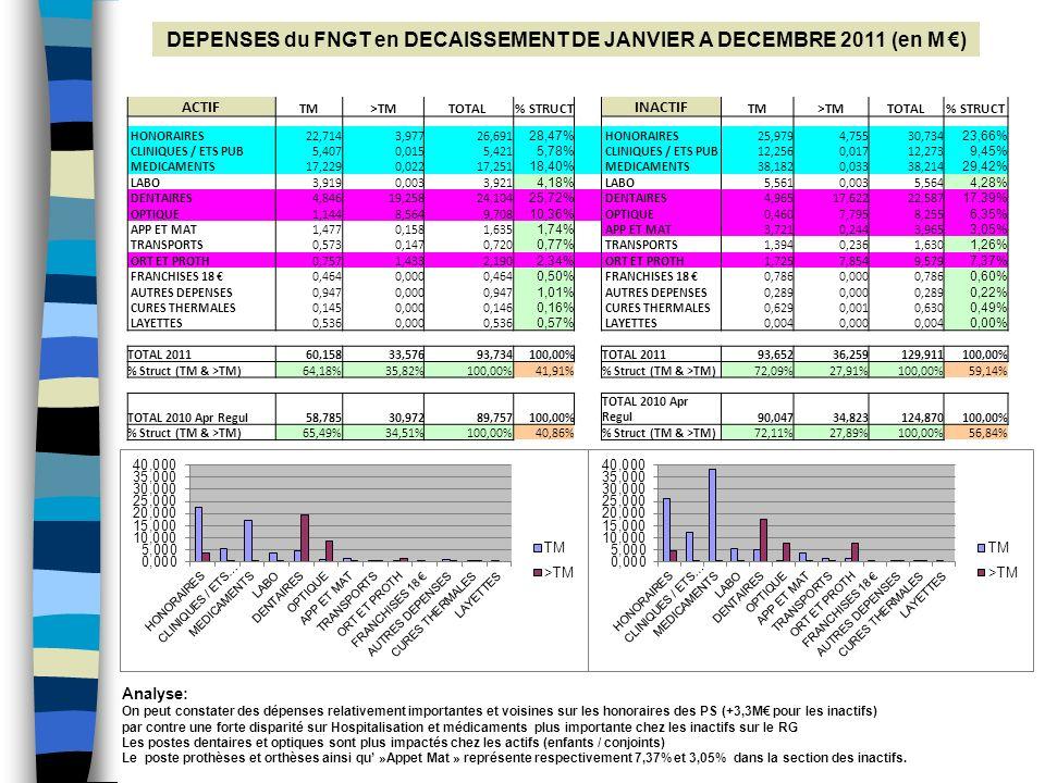 DEPENSES du FNGT en DECAISSEMENT DE JANVIER A DECEMBRE 2011 (en M €)