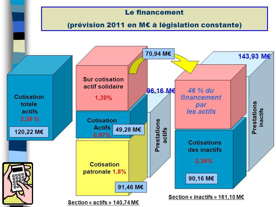 Sur cotisation actif solidaire Cotisation patronale 1,8%